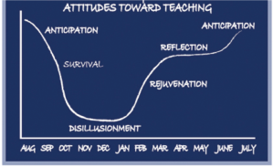phases of teaching 2