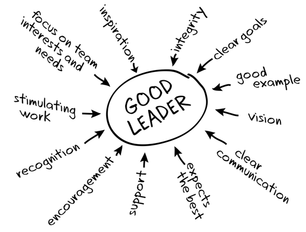 Leader Qualities